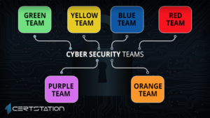 Objectives and significance of different security teams