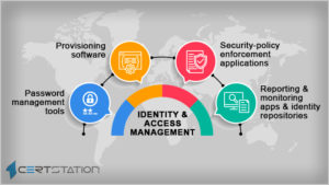 All You Need to Know about Identity and Access Management (IAM)