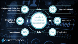 A Detailed Overview of Security Incident Management and Incident Response