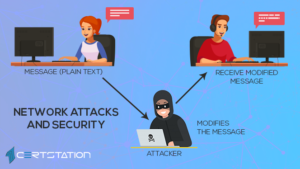 Types of Network Attacks: All You Need to Know about Them